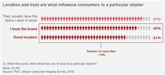 pwc-trust-in-brand-statistics-2017