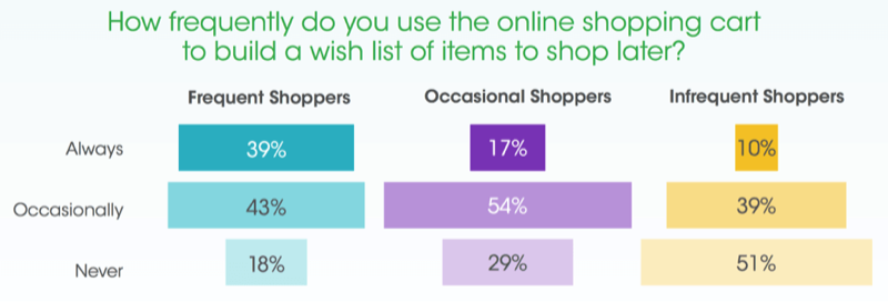 23-shopping-cart-to-wish-list-statistics