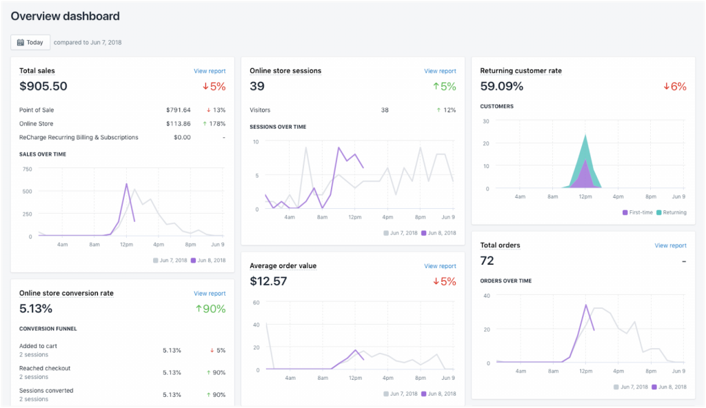 shopify-analytics-dashboard