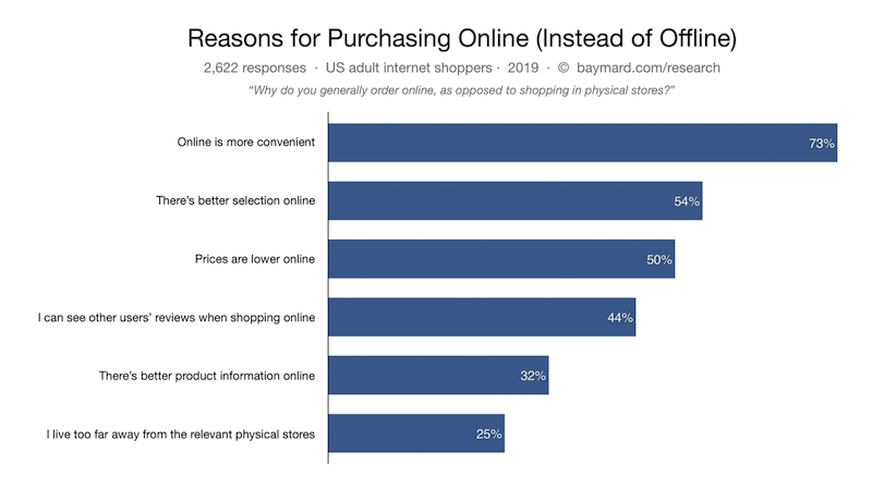 16-why-people-shop-online