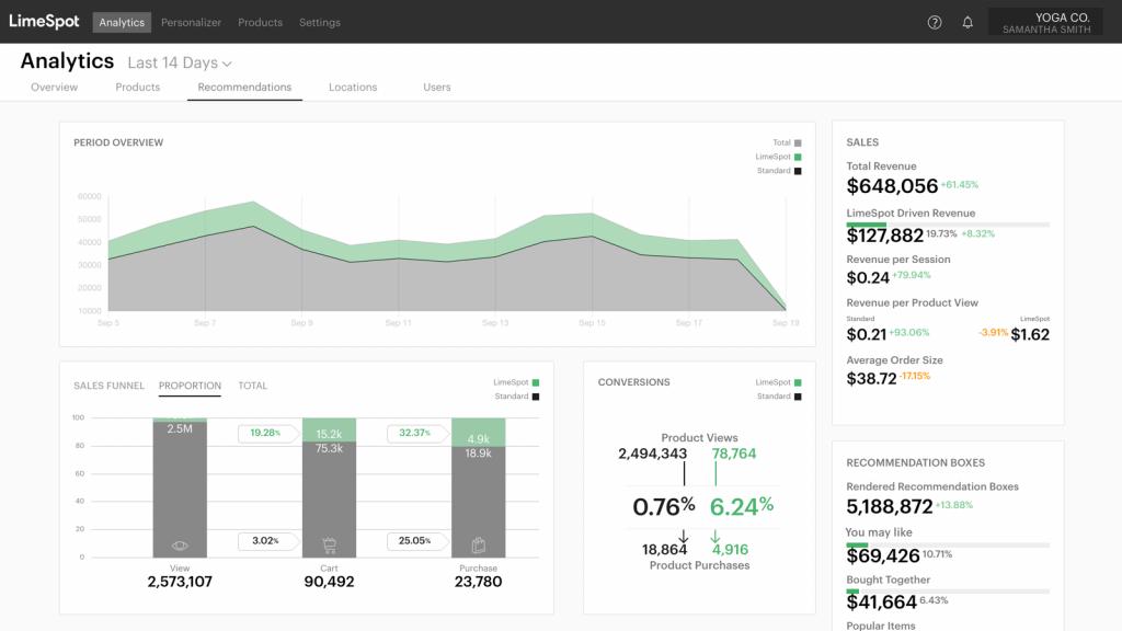 Limespot Upsell app analytic dashboard