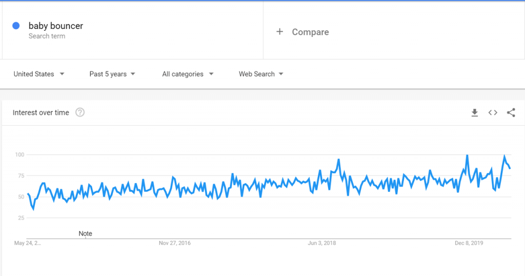 Google trend data for Baby Bouncer