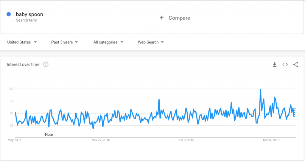Google Trends data for Baby Spoons