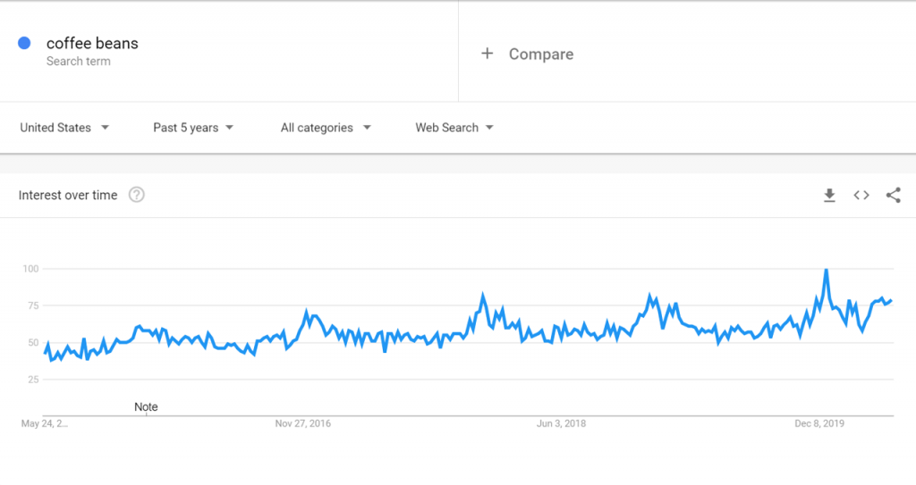 Google Trends data for Coffee Beans