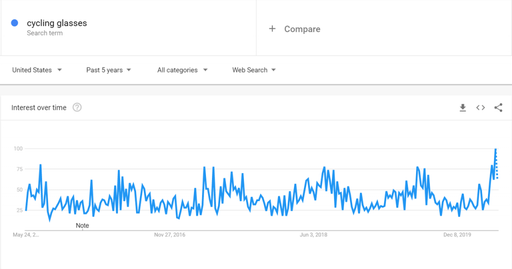 Google trends for cycling glassess