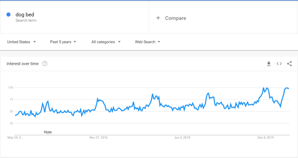 Google Trends Data for Dog Beds