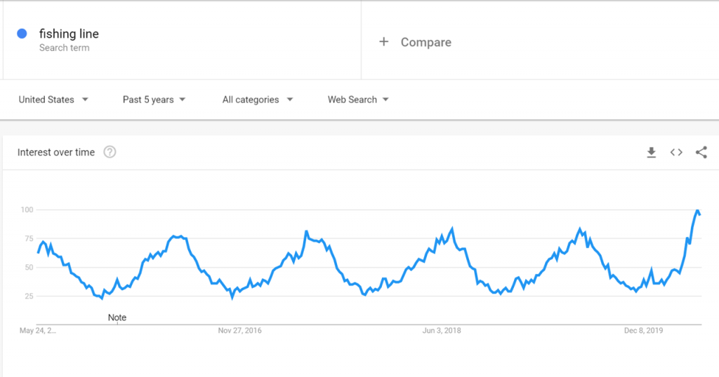 Google Trends for Fishing Line products