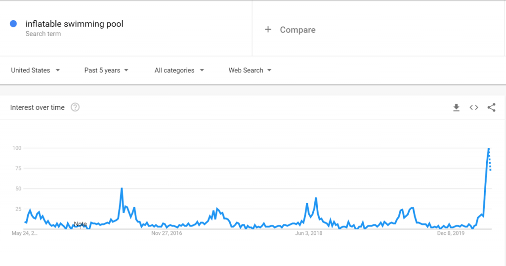 Google Trends data for Inflatable Swimming pool