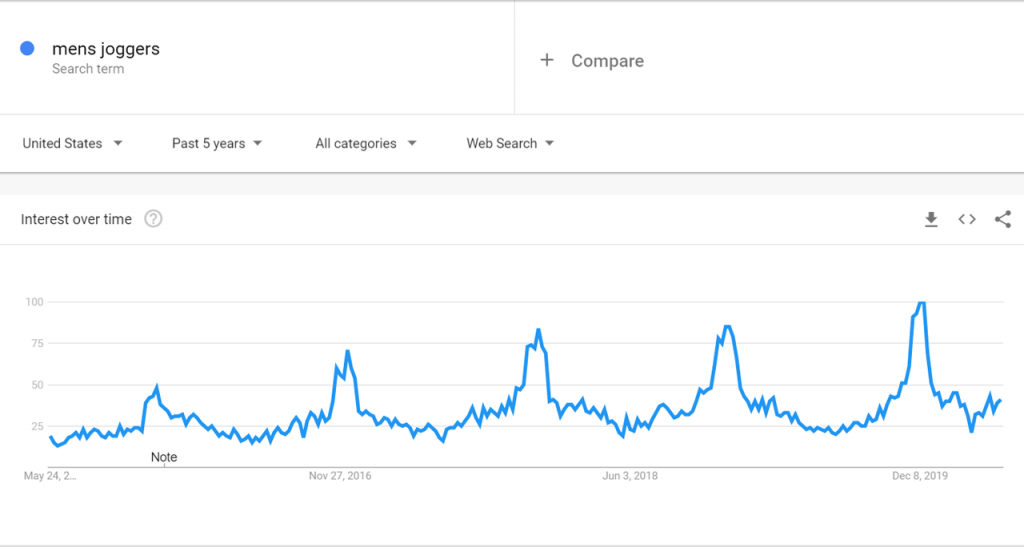 Google Trend data for Men Joggers
