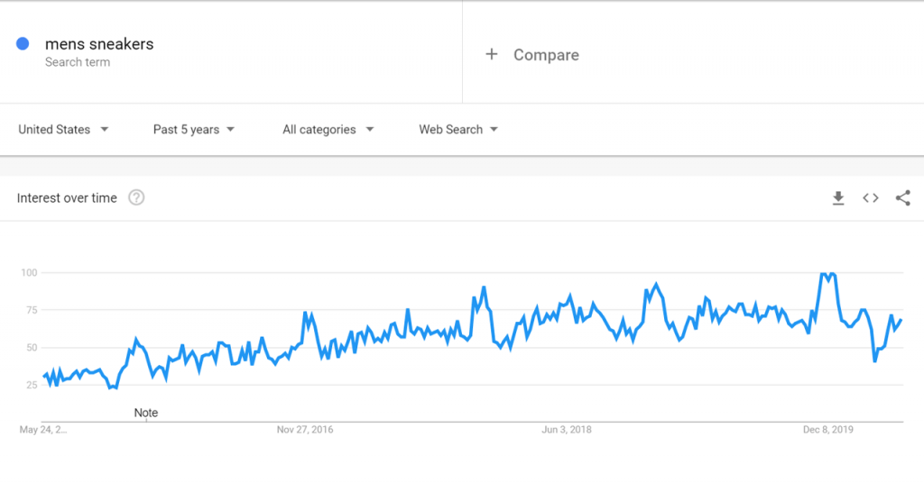 Google Trend Data for Men Sneakers