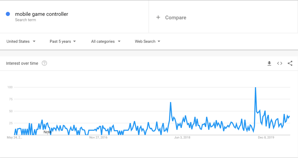 Google Trends for Mobile Game Controller