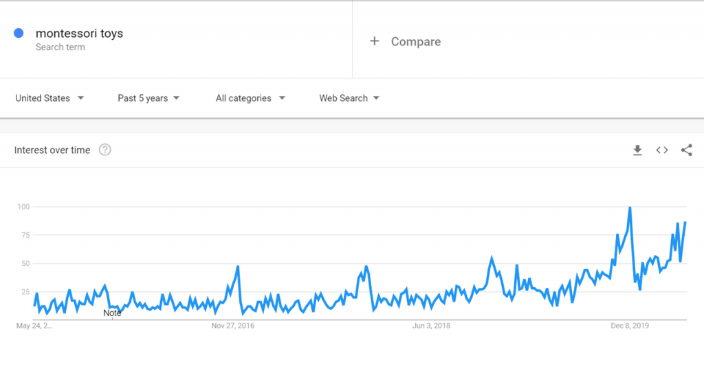 Google Trends data for Montessori toys