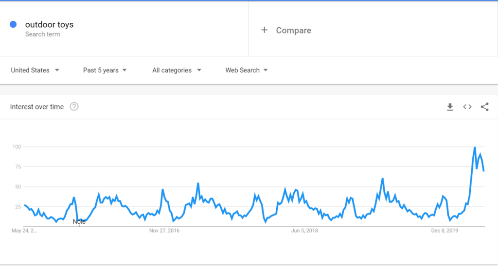 Google Trends Data for Outdoor Toys