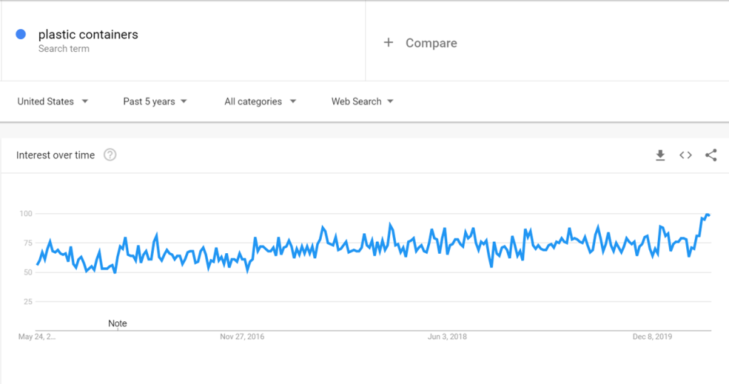 Google Trends for Plastic Containers