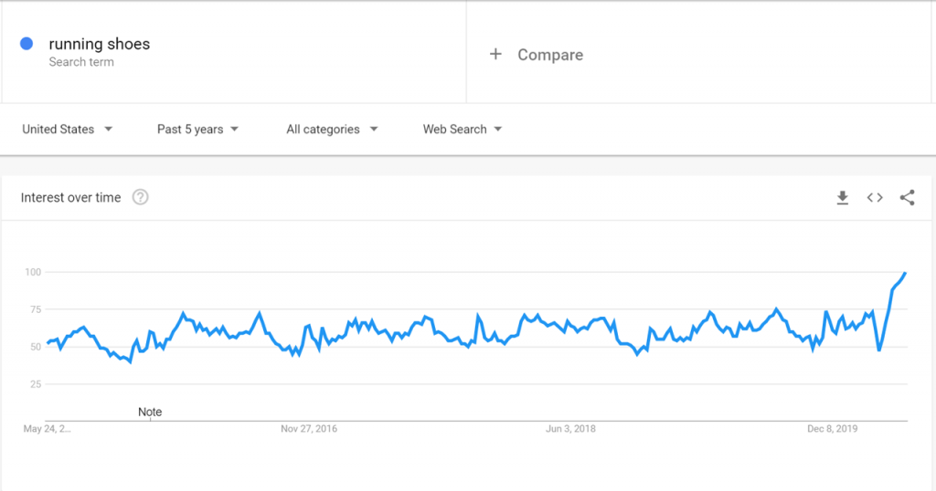 Google Trends data for Running shoes