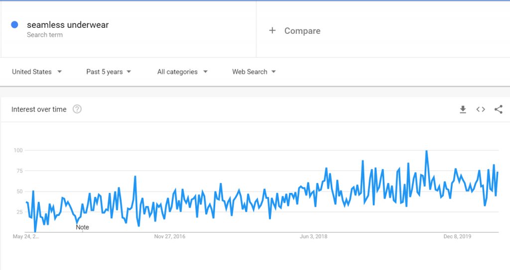 Google Trends Data for Seamless Underwear