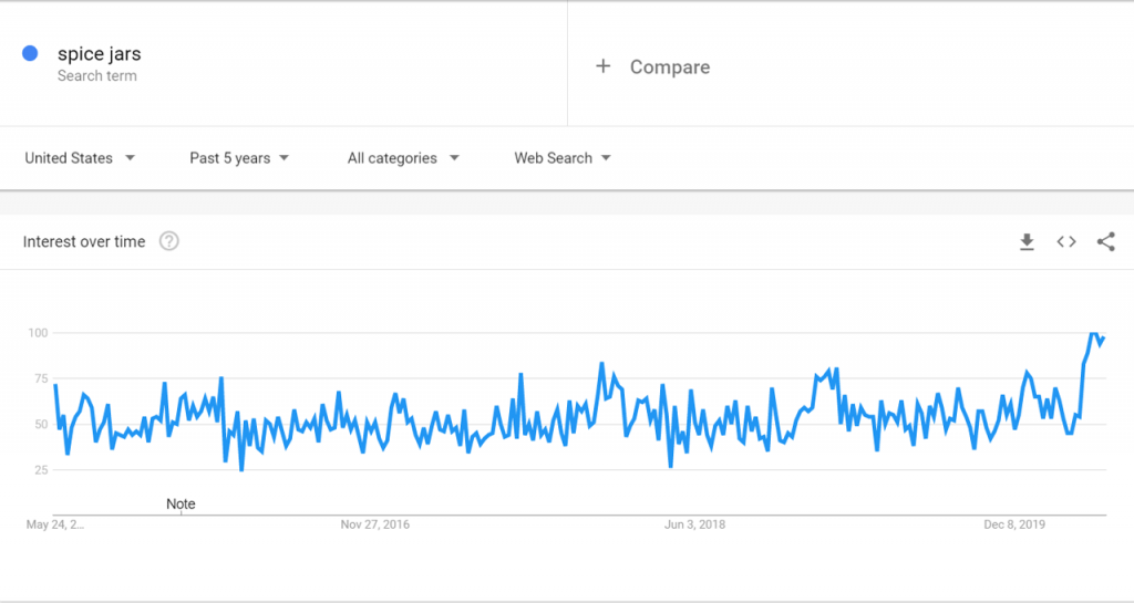 Google Trends Data for Spice Jars