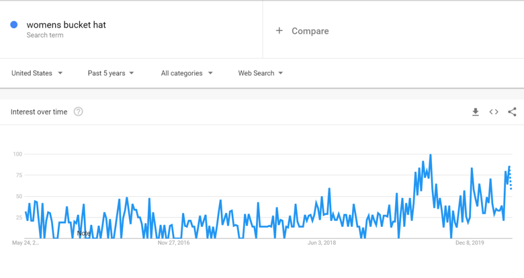 Google Trends data for Bucket Hat