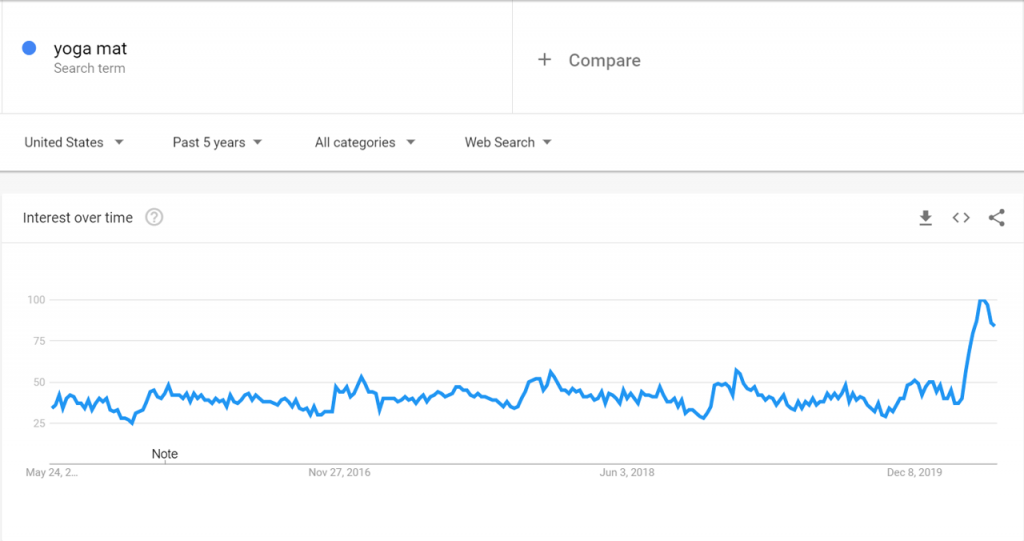 Google Trends data for Yoga Mat