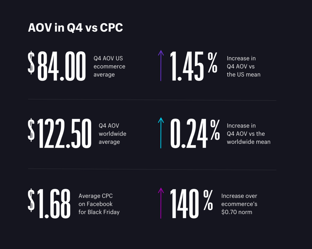 AOV & PPC in holiday season