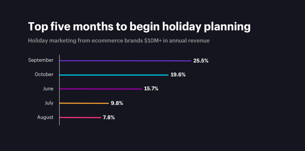 When to start planning for holiday