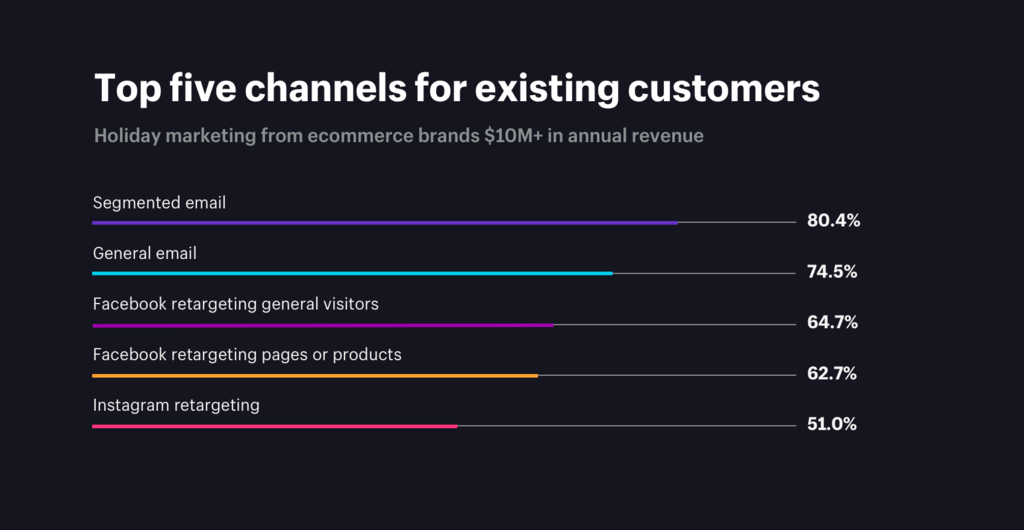 Top 5 channels for existing customers